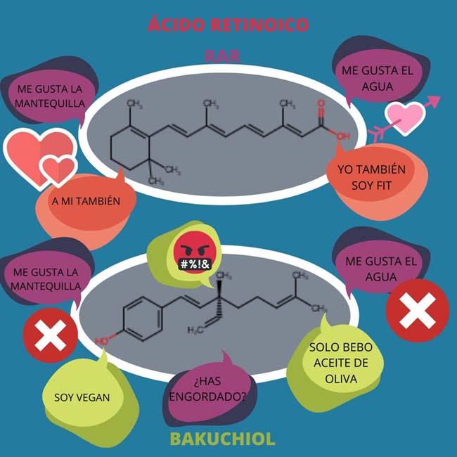 unión del ácido retinoico y el bakuchiol a el receptor